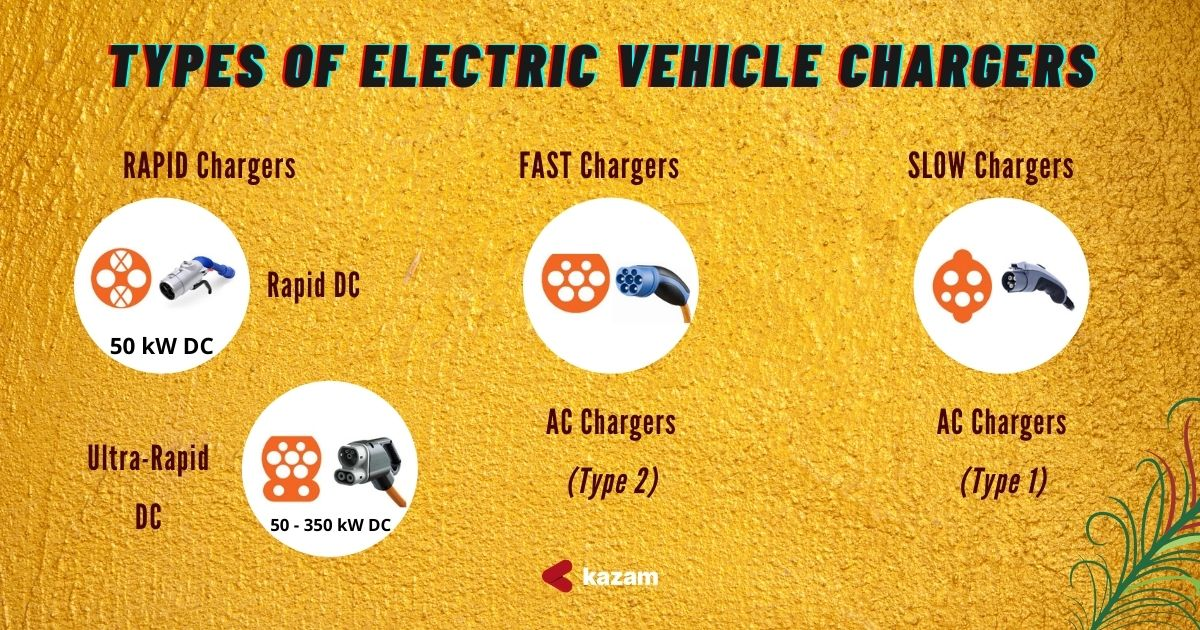 AC Charger,DC Charger,Kazam EV,Kazam Chargers,Ev Charging Stations,EV Charging Station,Kazam EV Chargers,EV Charging Station,EV Charger,Electric Vehicle Charging Station,startups,startup,renewable mobility,Kazam EV,Best Charging Stations,Best EV chargers,PAN India,Kazam AC Chargers,Electric Bike,Electric two wheeler,Electric car,Ahmedabad, Gujarat EV Policy, Ahmedabad EV policy,Ahmedabad Electric vehicle,Gujarat electric vehicle, government of Ahmedabad,Ahmedabad Municipal Corporation (AMC),AMC,Ahmedabad Municipal Corporation,GER, FMI,Faster Adoption and Manufacturing of (Hybrid) Electric Vehicles in India (FAME),FAME,Gujarat Energy Development Agency for charging stations