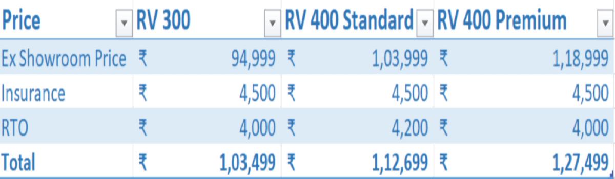 RV cost<br>