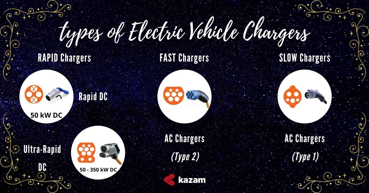 startup, renewable mobility accessible, renewable mobility, Kazam EV, Best Charging Stations, Best EV chargers, PAN India, Kazam AC Chargers, Electric Bike, Electric two-wheeler, Patna, Bihar, Patna Bihar, India EV charger, India Electric Vehicle Charger, Electric car, Electric bike, EV chargers, fast chargers, slow chargers, rapid chargers, Bihar EV Policy, BIHAR INDUSTRIAL INVESTMENT PROMOTION POLICY, Bihar BIHAR INDUSTRIAL INVESTMENT PROMOTION POLICY 2016, Bihar EV Policy 2019